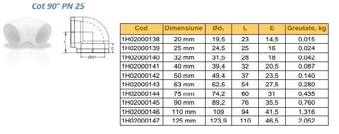 COT PPR 90 GRADE 20 -110 MM